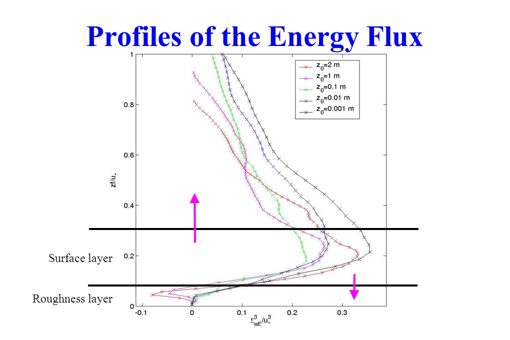 Profiles of the Energy Flux