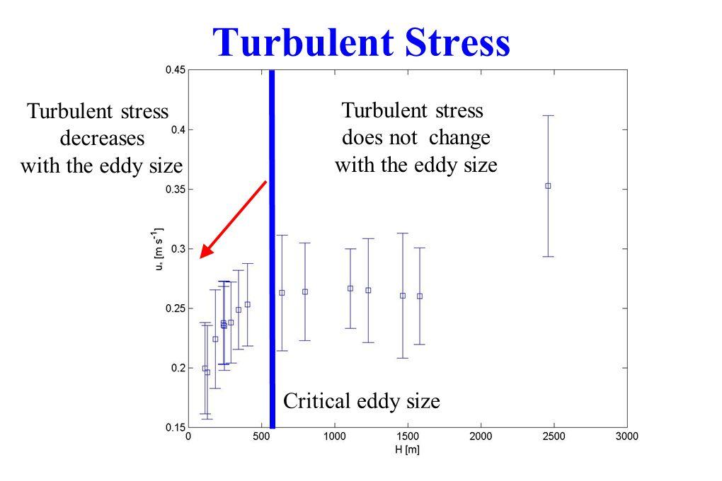 Turbulent Stress Turbulent stress Turbulent stress decreases