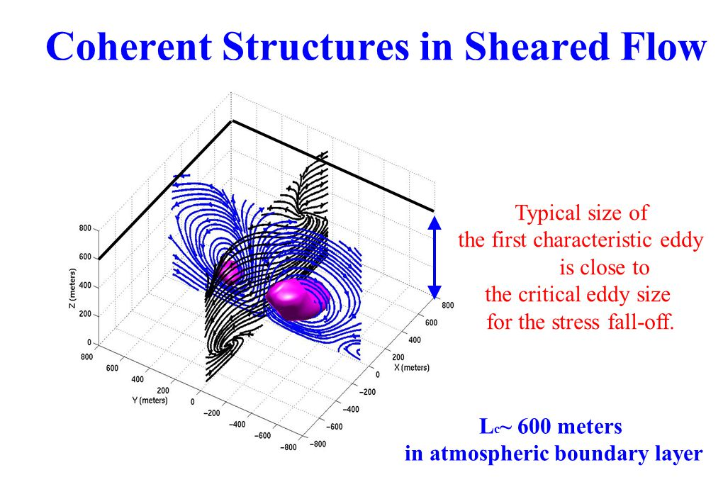Coherent Structures in Sheared Flow