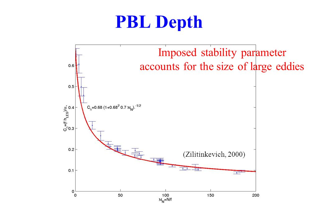 PBL Depth Imposed stability parameter