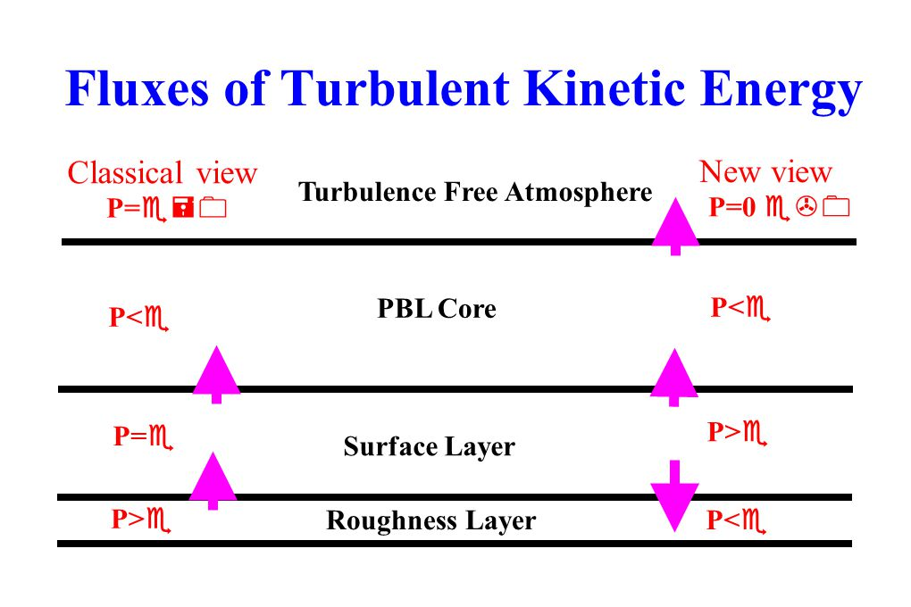 Fluxes of Turbulent Kinetic Energy