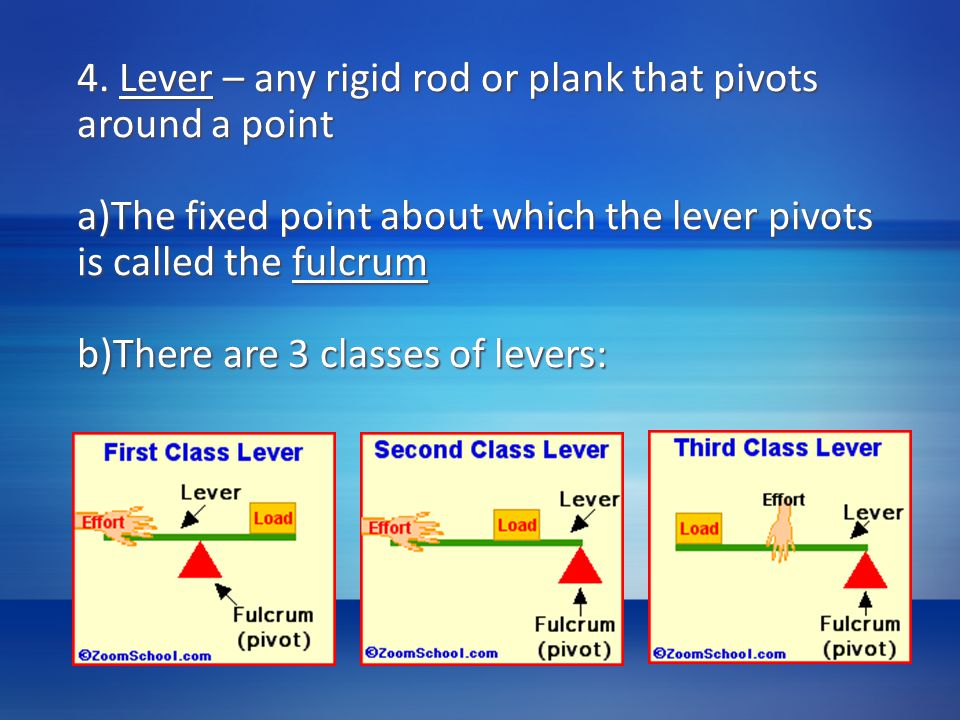4. Lever – any rigid rod or plank that pivots around a point