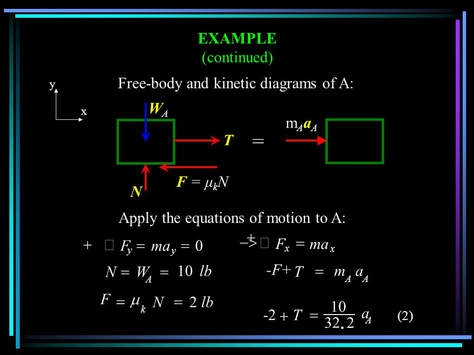 = EXAMPLE (continued) Free-body and kinetic diagrams of A: WA mAaA T