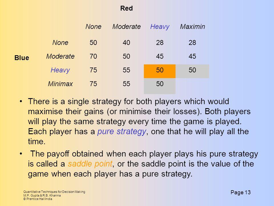 Blue Red. None. Moderate. Heavy. Maximin. 50. 40. 28. 70. 45. 75. 55. Minimax.