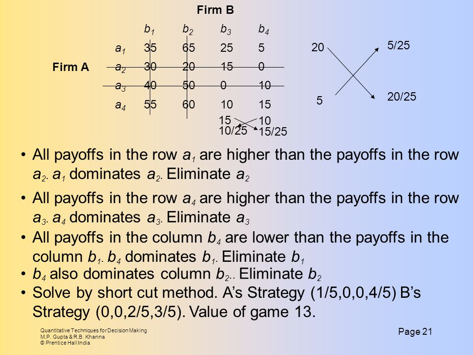 b4 also dominates column b2.. Eliminate b2