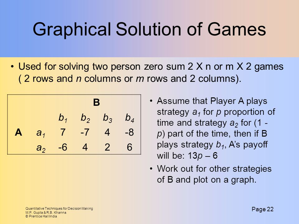 Graphical Solution of Games