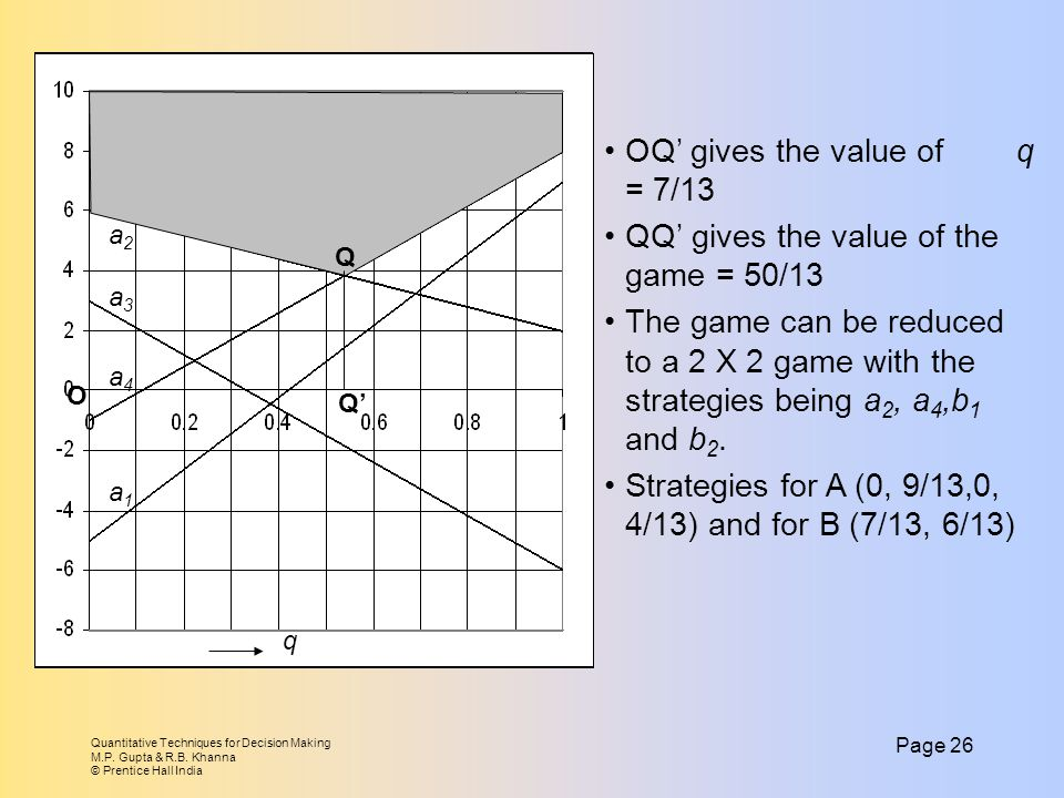 OQ' gives the value of q = 7/13