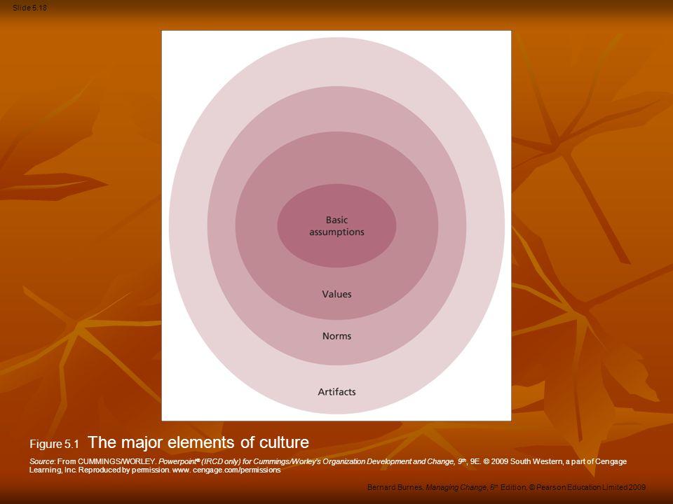 Figure 5.1 The major elements of culture
