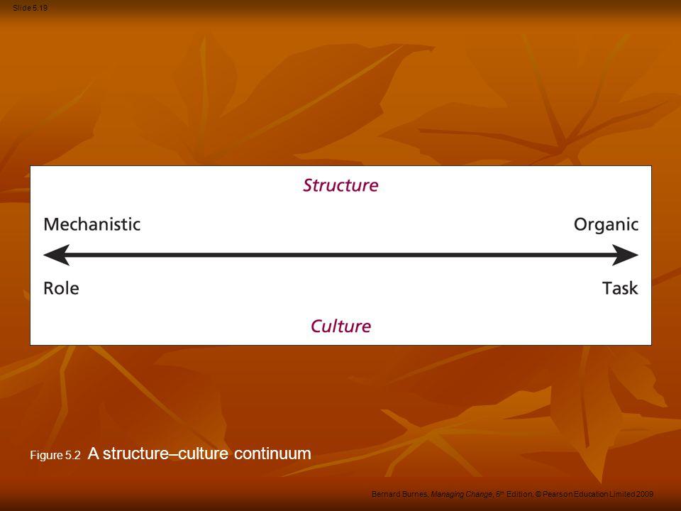 Figure 5.2 A structure–culture continuum