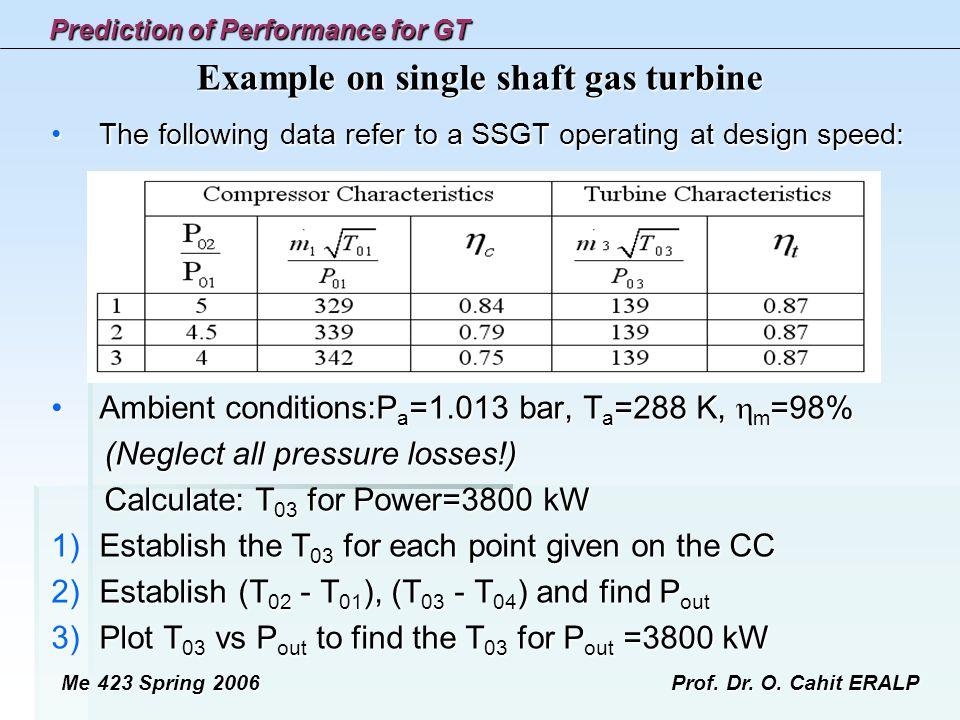 Example on single shaft gas turbine