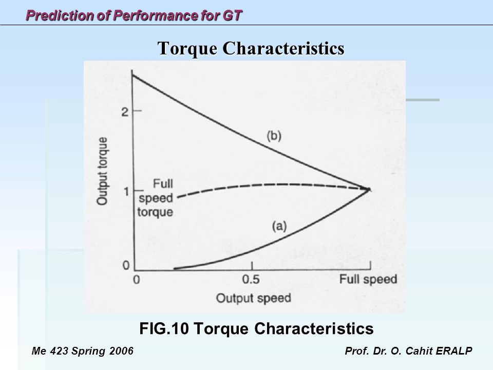 Torque Characteristics