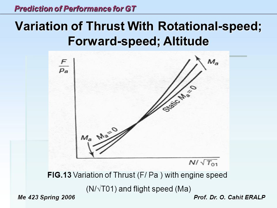 Variation of Thrust With Rotational-speed; Forward-speed; Altitude