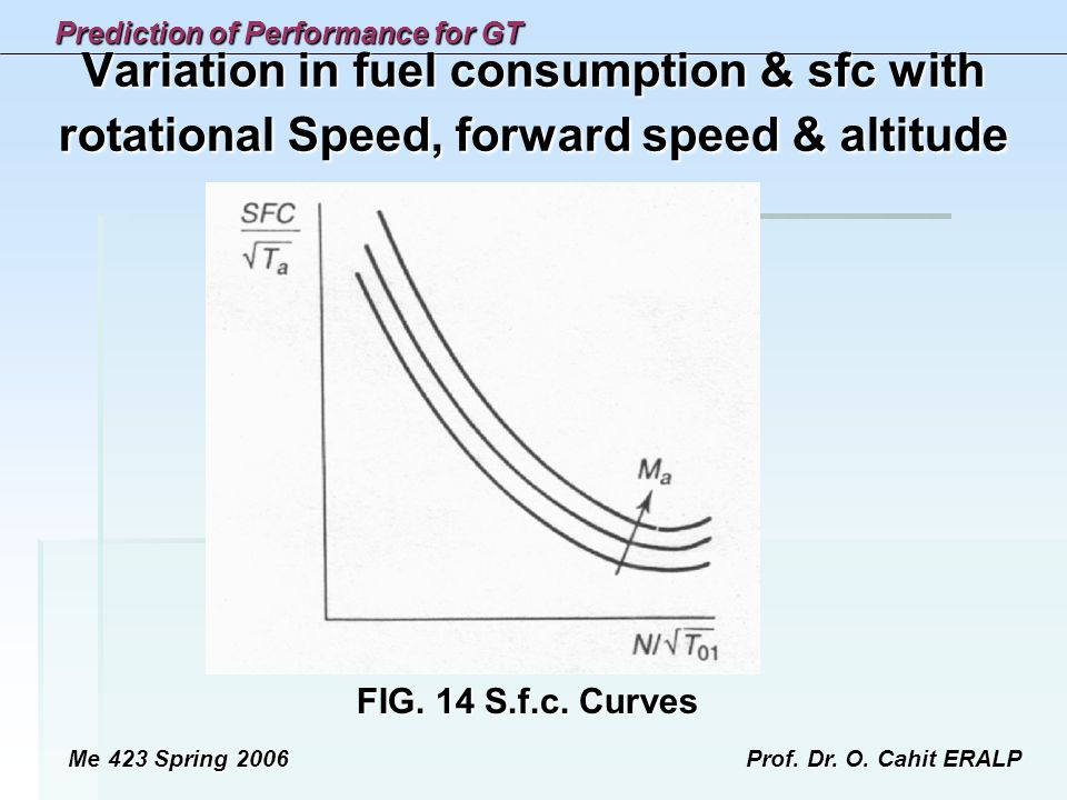 Variation in fuel consumption & sfc with rotational Speed, forward speed & altitude