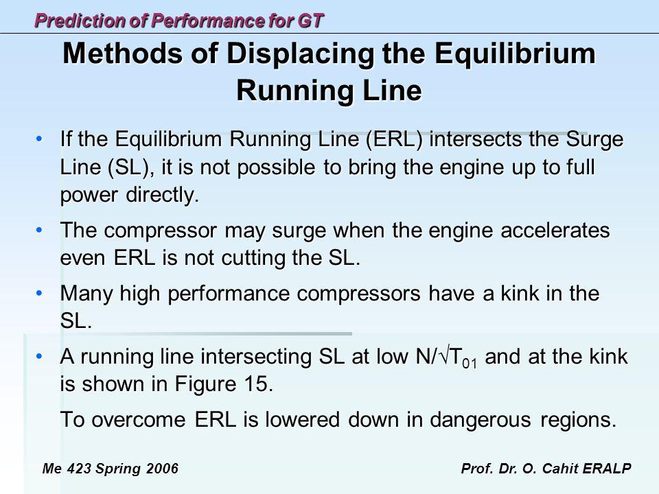 Methods of Displacing the Equilibrium Running Line