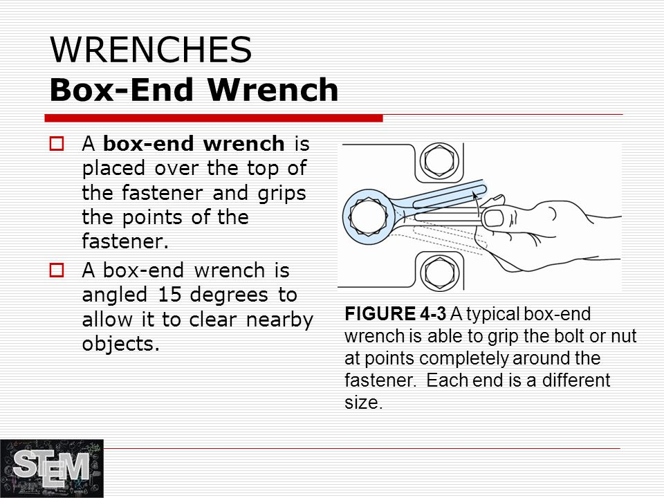 WRENCHES Box-End Wrench