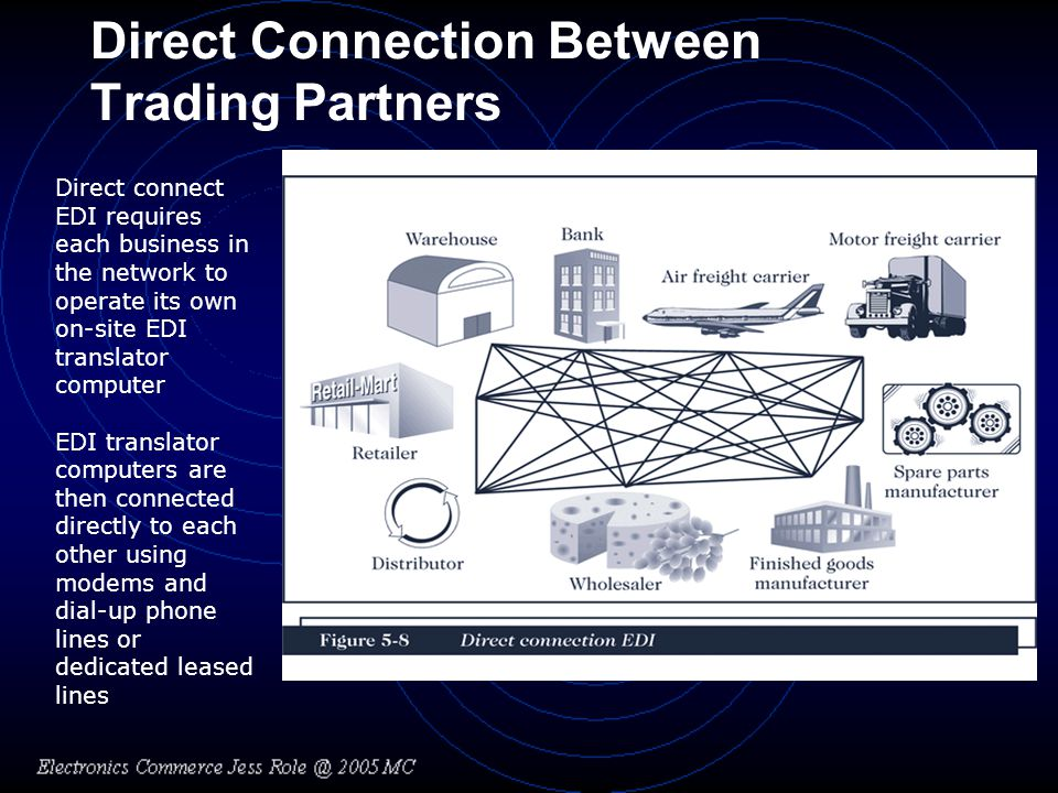 Direct Connection Between Trading Partners