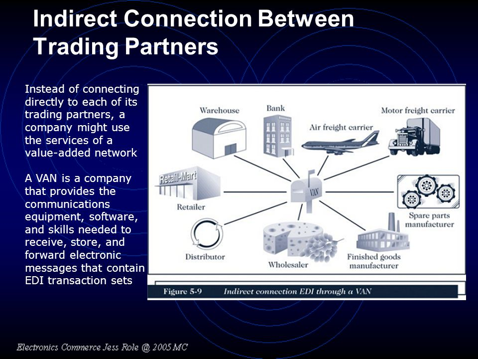 Indirect Connection Between Trading Partners