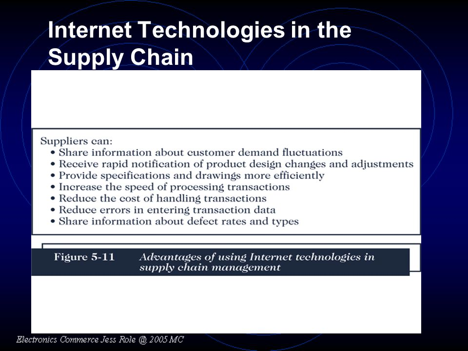 Internet Technologies in the Supply Chain