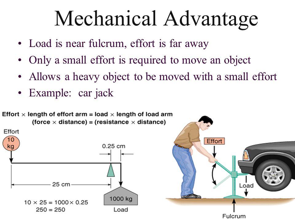 Mechanical Advantage Load is near fulcrum, effort is far away