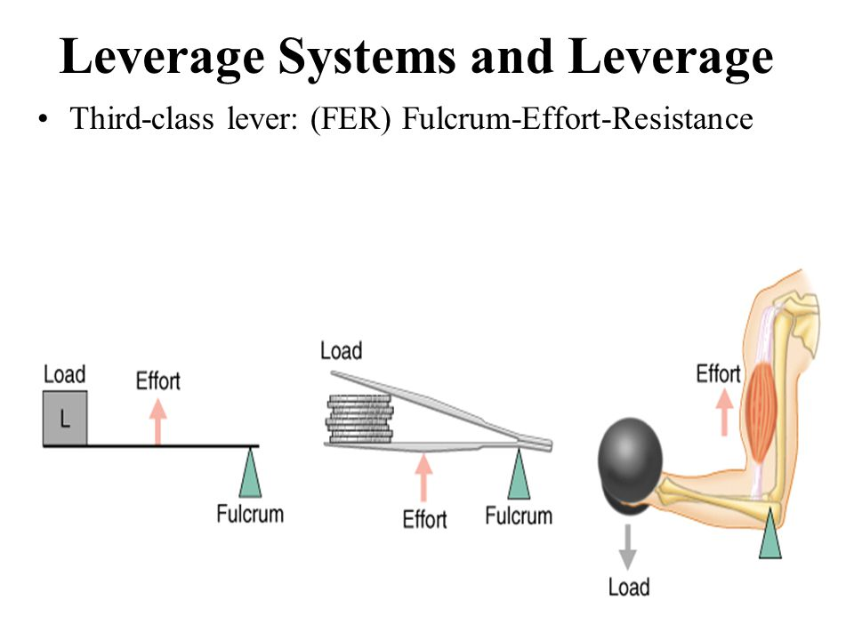 Leverage Systems and Leverage