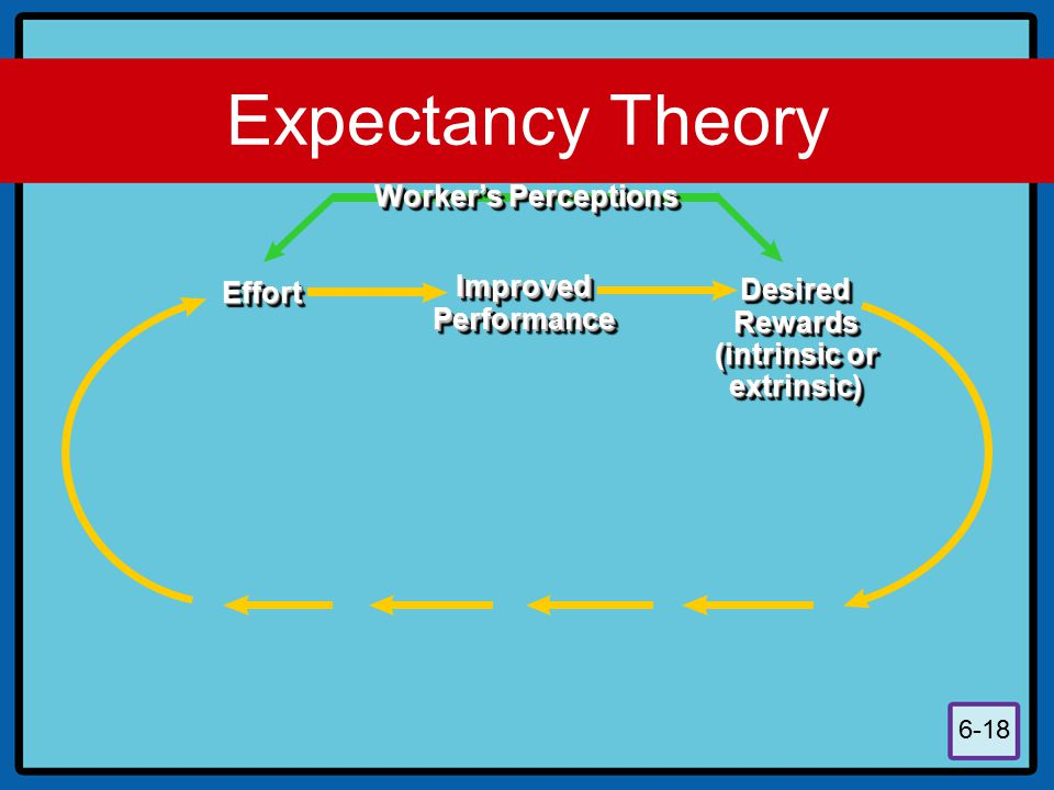 Expectancy Theory Worker's Perceptions Improved Desired Effort