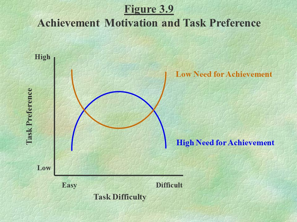 Achievement Motivation and Task Preference