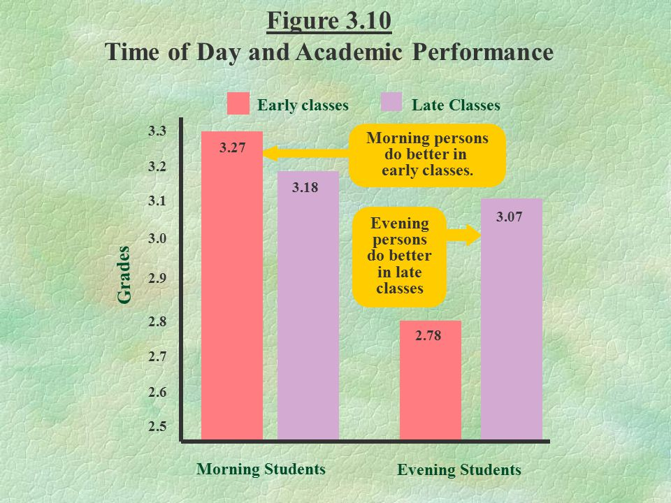 Time of Day and Academic Performance