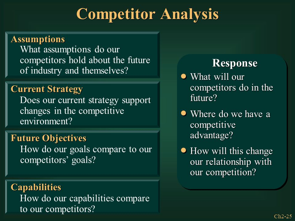 Competitor Analysis Response Assumptions