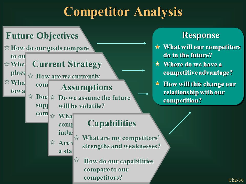 Competitor Analysis Future Objectives Response Current Strategy