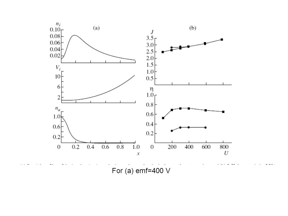 For (a) emf=400 V