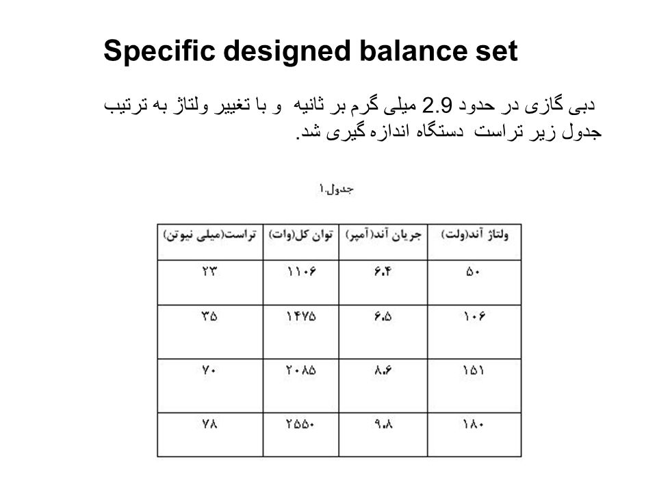 Specific designed balance set