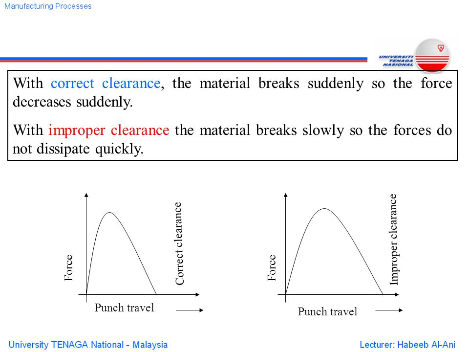 With correct clearance, the material breaks suddenly so the force decreases suddenly.