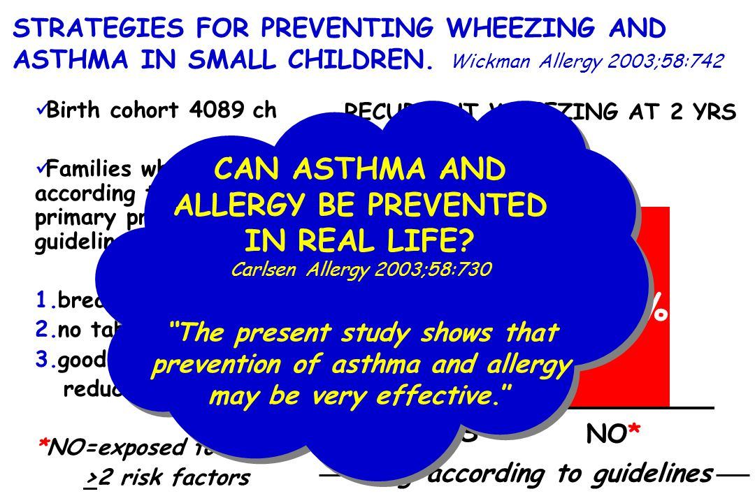 24.1% 12.6% CAN ASTHMA AND ALLERGY BE PREVENTED IN REAL LIFE