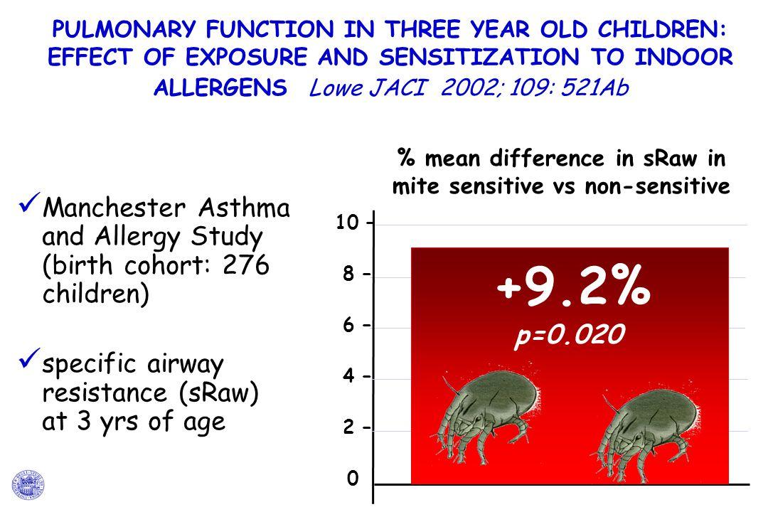 % mean difference in sRaw in mite sensitive vs non-sensitive
