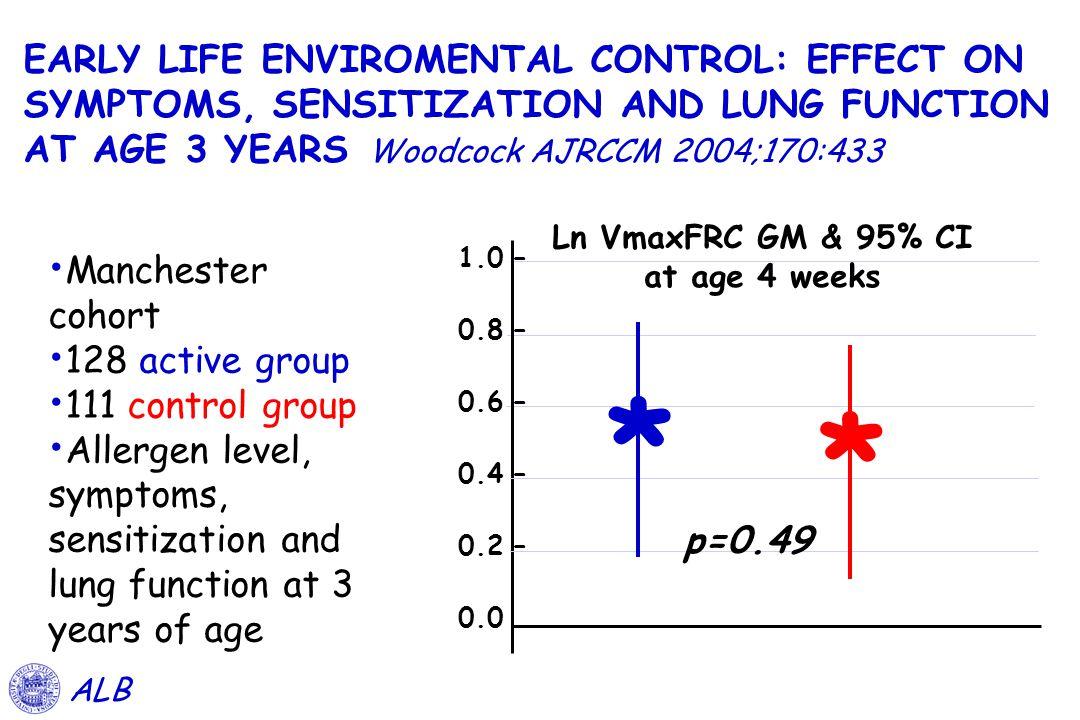 Ln VmaxFRC GM & 95% CI at age 4 weeks