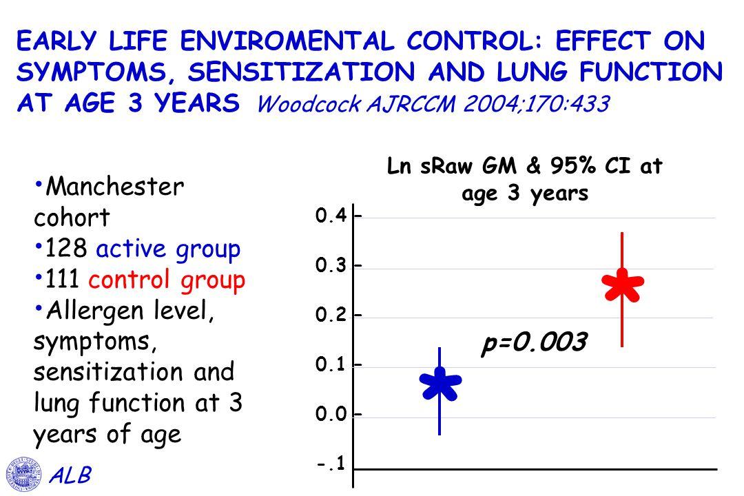 Ln sRaw GM & 95% CI at age 3 years