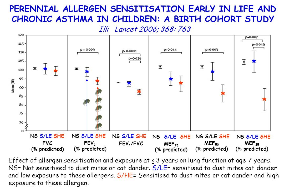 PERENNIAL ALLERGEN SENSITISATION EARLY IN LIFE AND CHRONIC ASTHMA IN CHILDREN: A BIRTH COHORT STUDY
