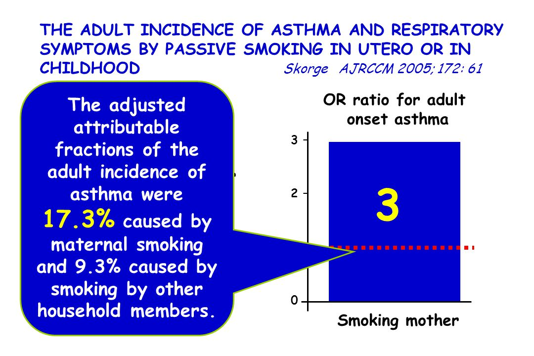 THE ADULT INCIDENCE OF ASTHMA AND RESPIRATORY SYMPTOMS BY PASSIVE SMOKING IN UTERO OR IN CHILDHOOD Skorge AJRCCM 2005; 172: 61