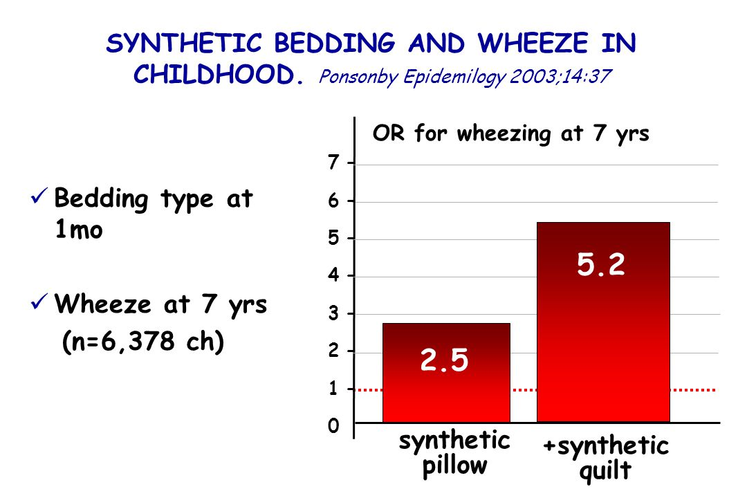 SYNTHETIC BEDDING AND WHEEZE IN CHILDHOOD