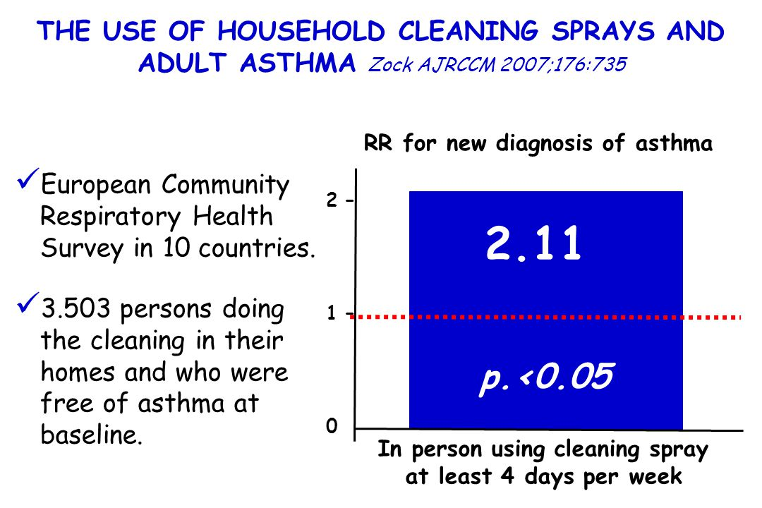 THE USE OF HOUSEHOLD CLEANING SPRAYS AND ADULT ASTHMA Zock AJRCCM 2007;176:735