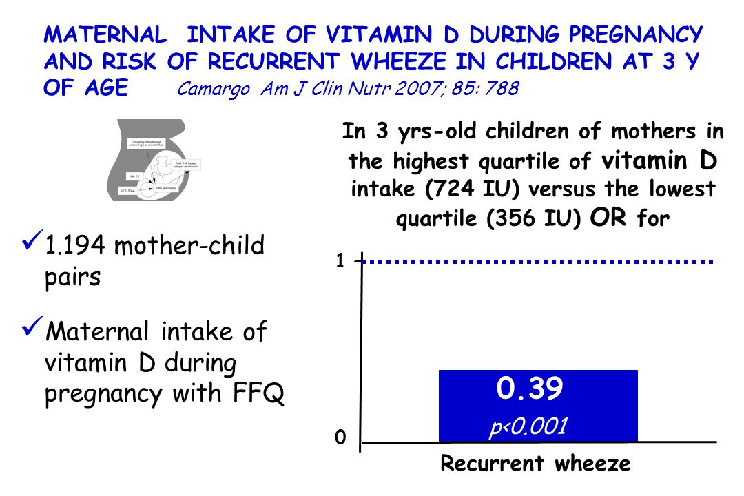 MATERNAL INTAKE OF VITAMIN D DURING PREGNANCY AND RISK OF RECURRENT WHEEZE IN CHILDREN AT 3 Y OF AGE Camargo Am J Clin Nutr 2007; 85: 788