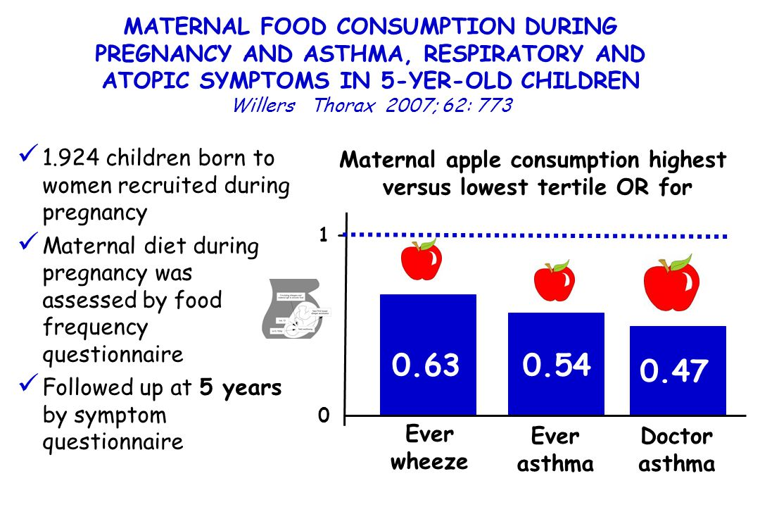 Maternal apple consumption highest versus lowest tertile OR for