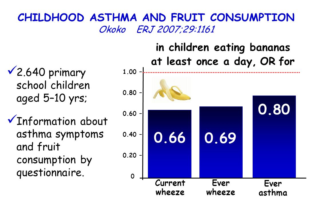 0.80 0.66 0.69 CHILDHOOD ASTHMA AND FRUIT CONSUMPTION