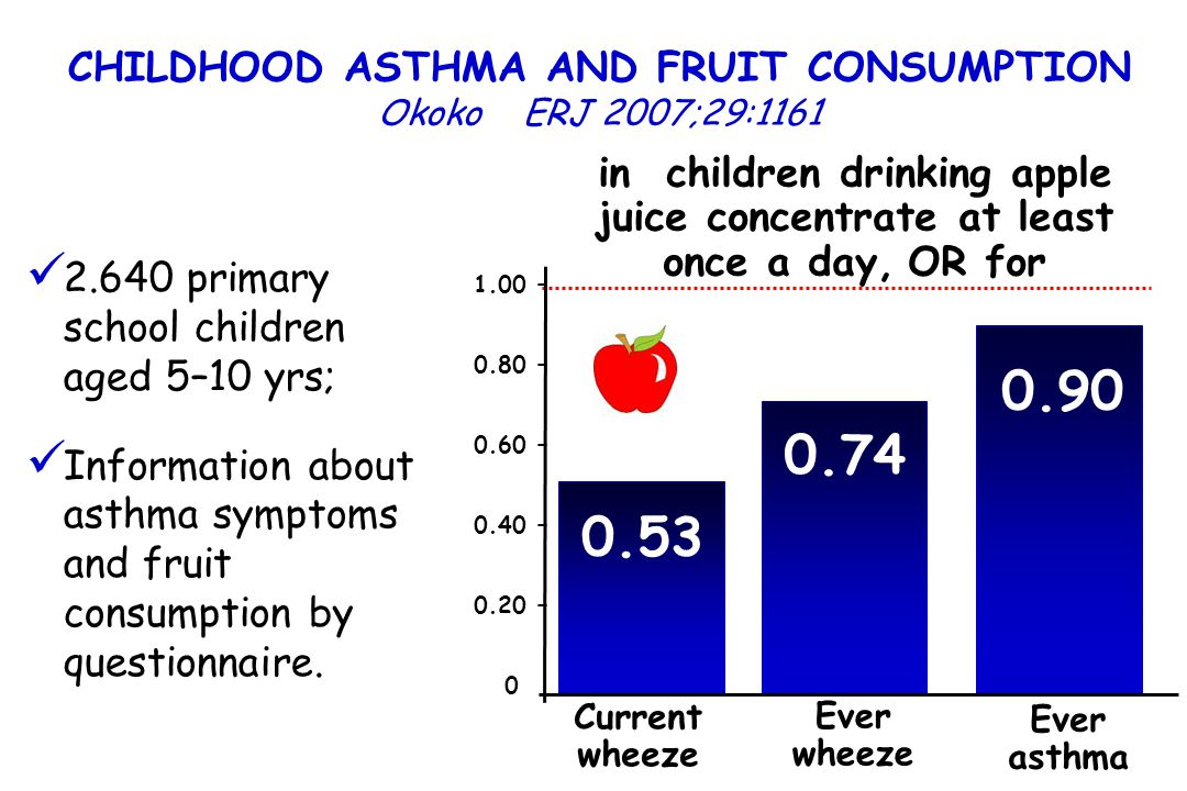 CHILDHOOD ASTHMA AND FRUIT CONSUMPTION