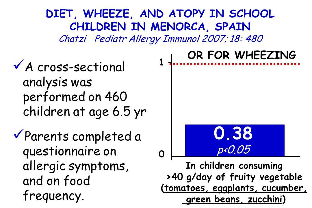 DIET, WHEEZE, AND ATOPY IN SCHOOL CHILDREN IN MENORCA, SPAIN