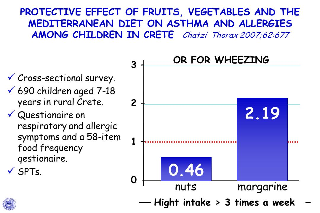 PROTECTIVE EFFECT OF FRUITS, VEGETABLES AND THE MEDITERRANEAN DIET ON ASTHMA AND ALLERGIES AMONG CHILDREN IN CRETE Chatzi Thorax 2007;62:677