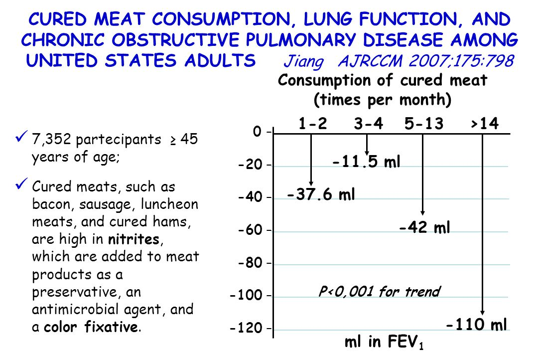 Consumption of cured meat