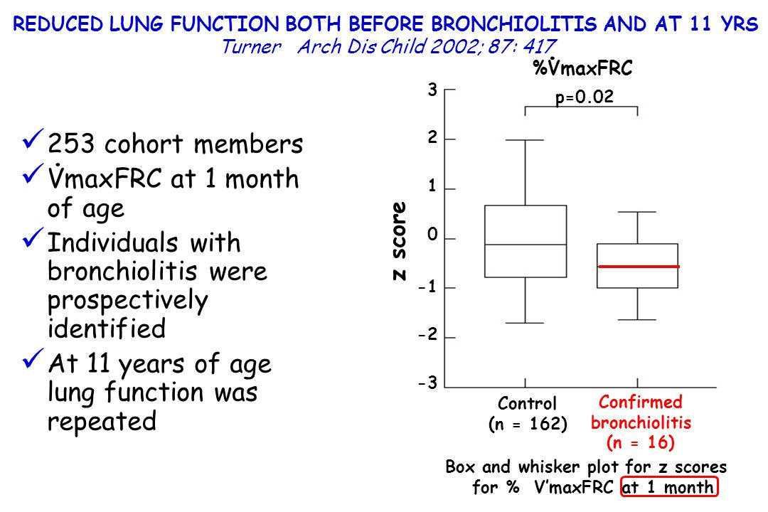 Individuals with bronchiolitis were prospectively identified