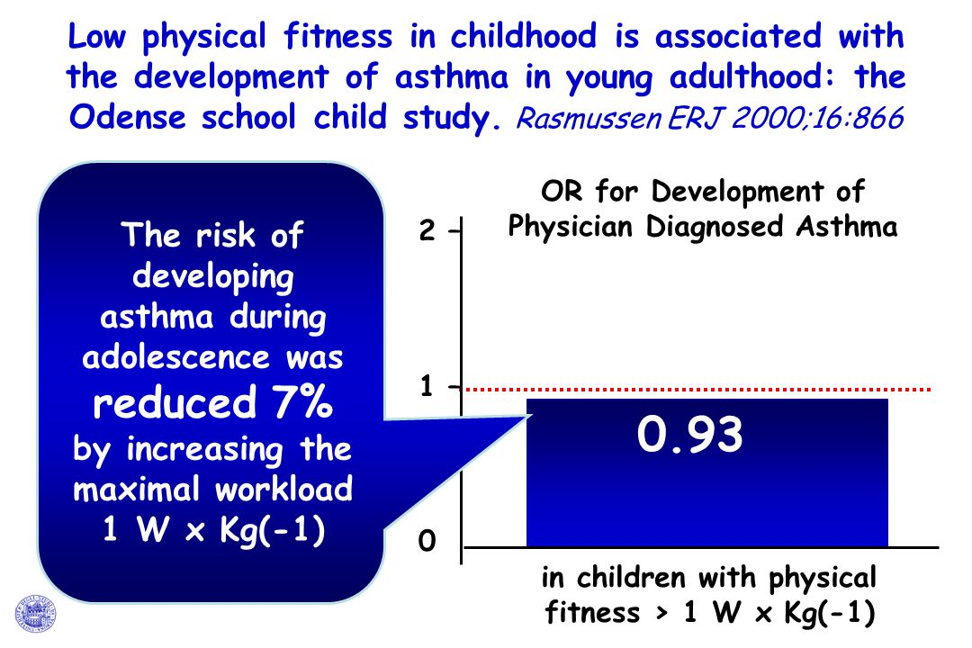 Low physical fitness in childhood is associated with the development of asthma in young adulthood: the Odense school child study. Rasmussen ERJ 2000;16:866