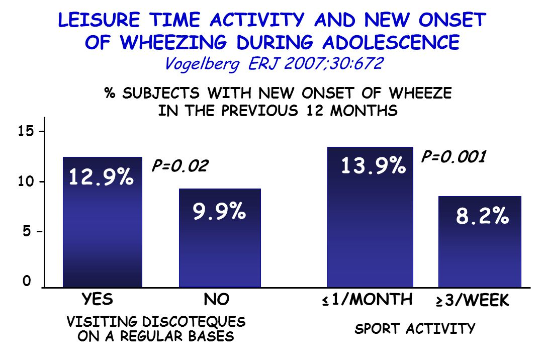 % SUBJECTS WITH NEW ONSET OF WHEEZE